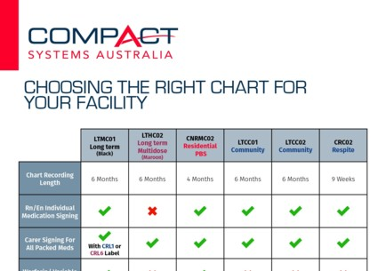 Choosing the Right Chart for your Facility